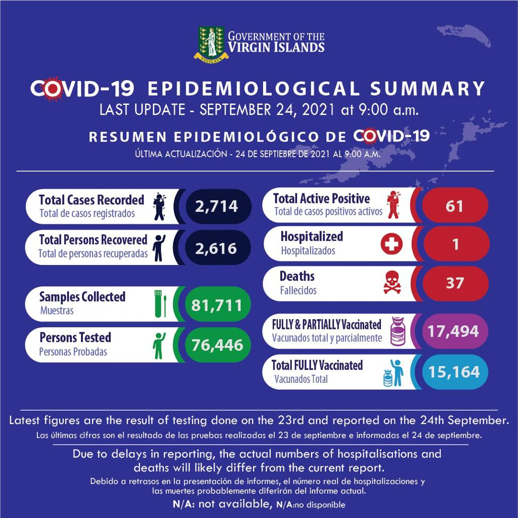 Territory's Epidemiological Summary (2nd)