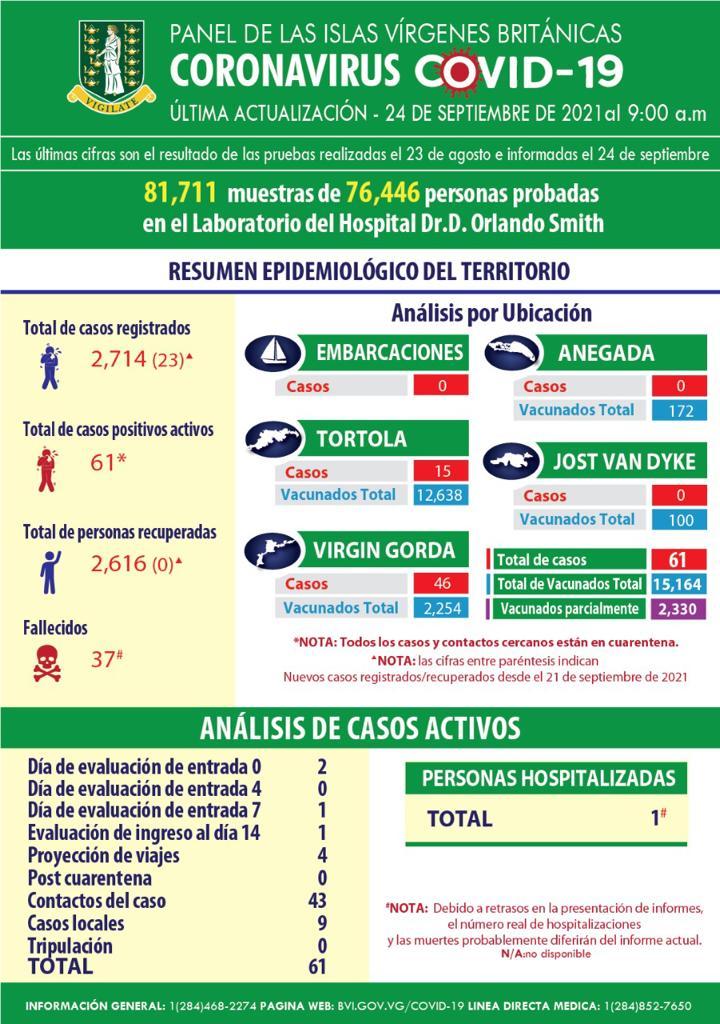Territory's Epidemiological Summary (Spanish)
